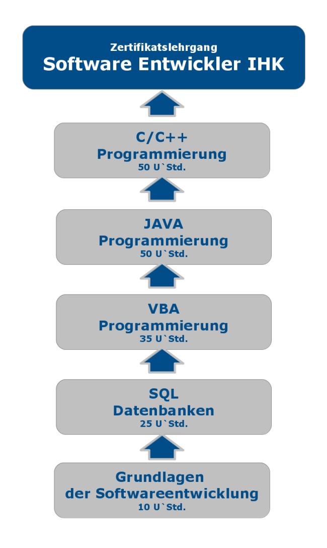 Software Entwickler Zertifikat
