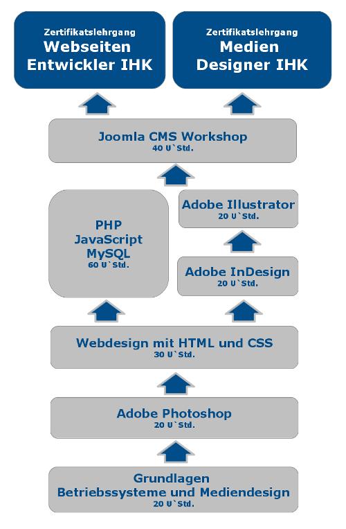 Webseiten Entwickler IHK