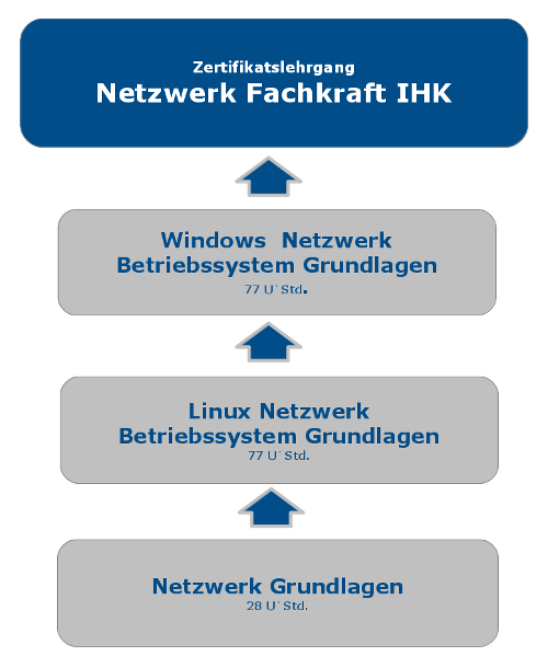 Netzwerkfachkraft IHK