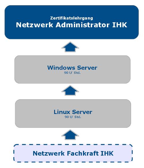 Netzwerk Administrator IHK